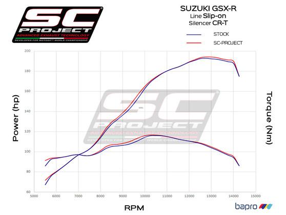 Racing Slip-on CR-T Carbon Suzuki GSX-R 1000 2017 - 2018